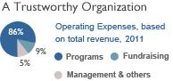 A Trustworthy Organization
